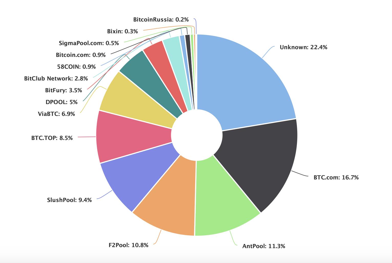 bitcoin mining pool vergleich