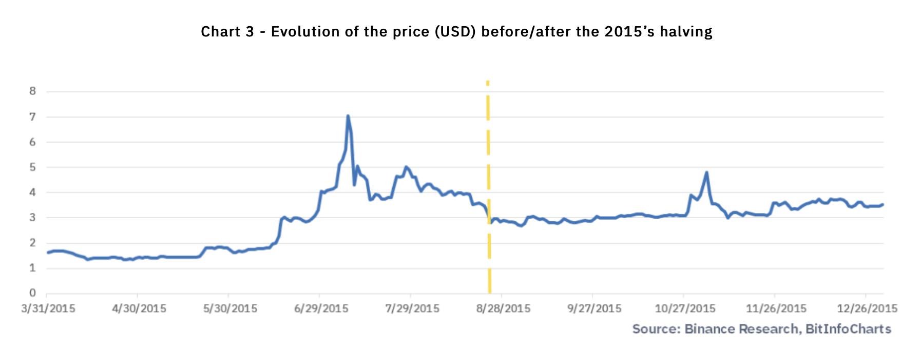 Litecoin Halving steht im August 2019 bevor - was folgt