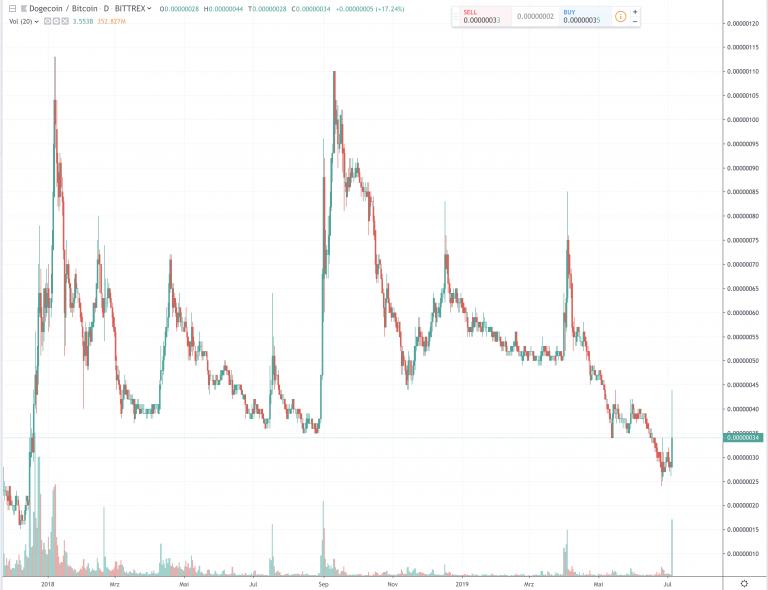 Dogecoin Kurs Prognose Heute - Wie könnte sich der Bitcoin ...
