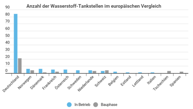 Wasserstoff Aktien Deutschland
