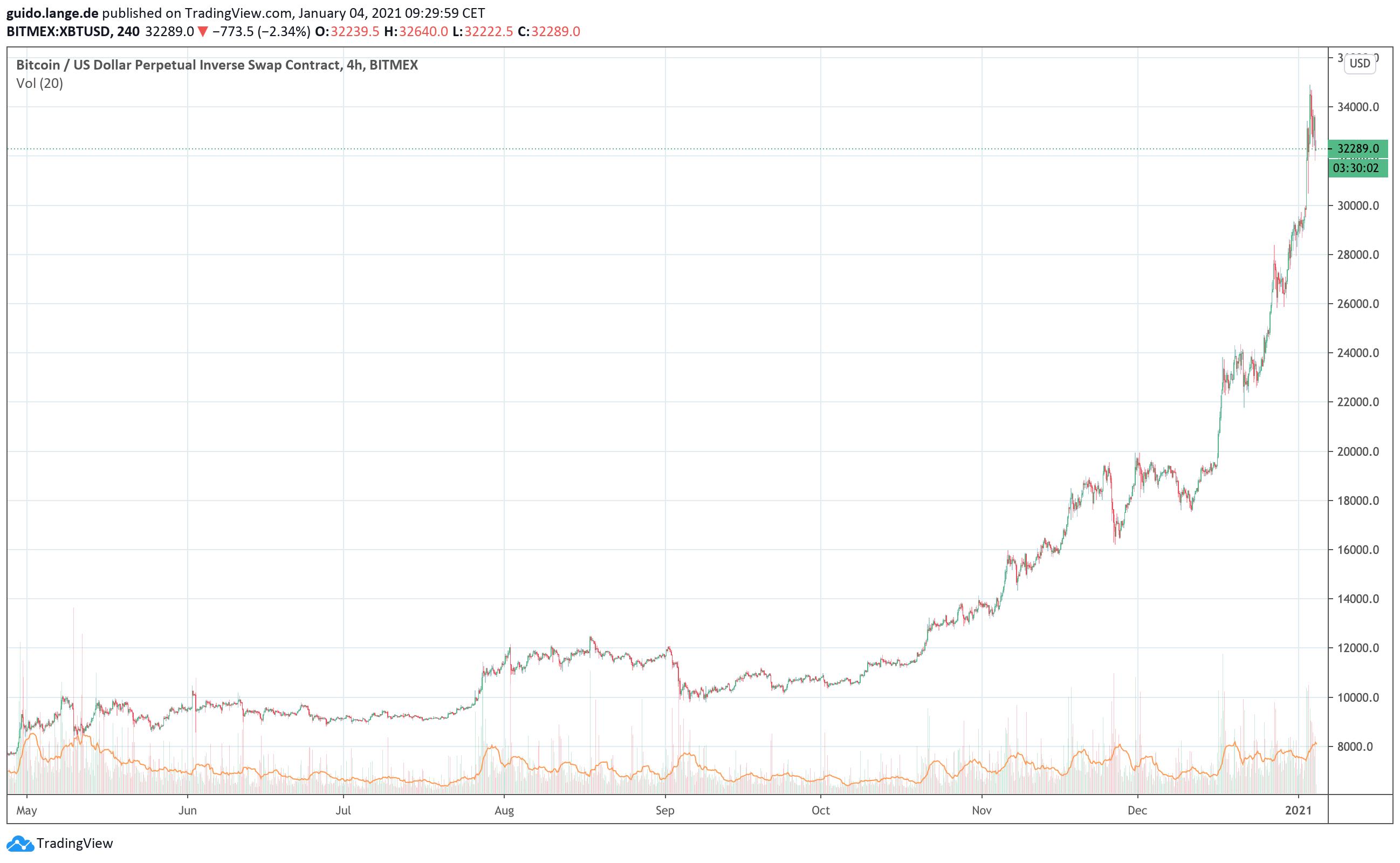 Wie wird der Preis von Bitcoins festgelegt