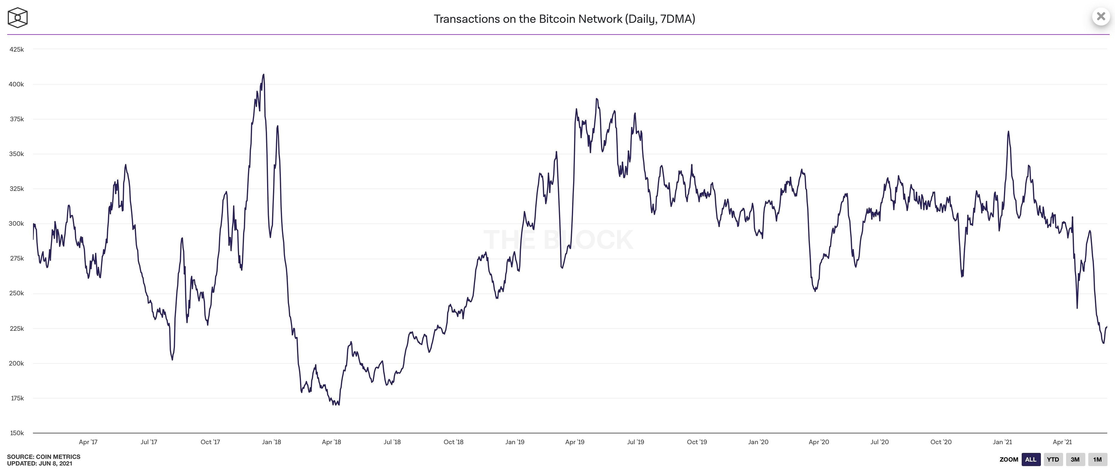 kryptowährung kaufen platform bitcoin-handel täglich
